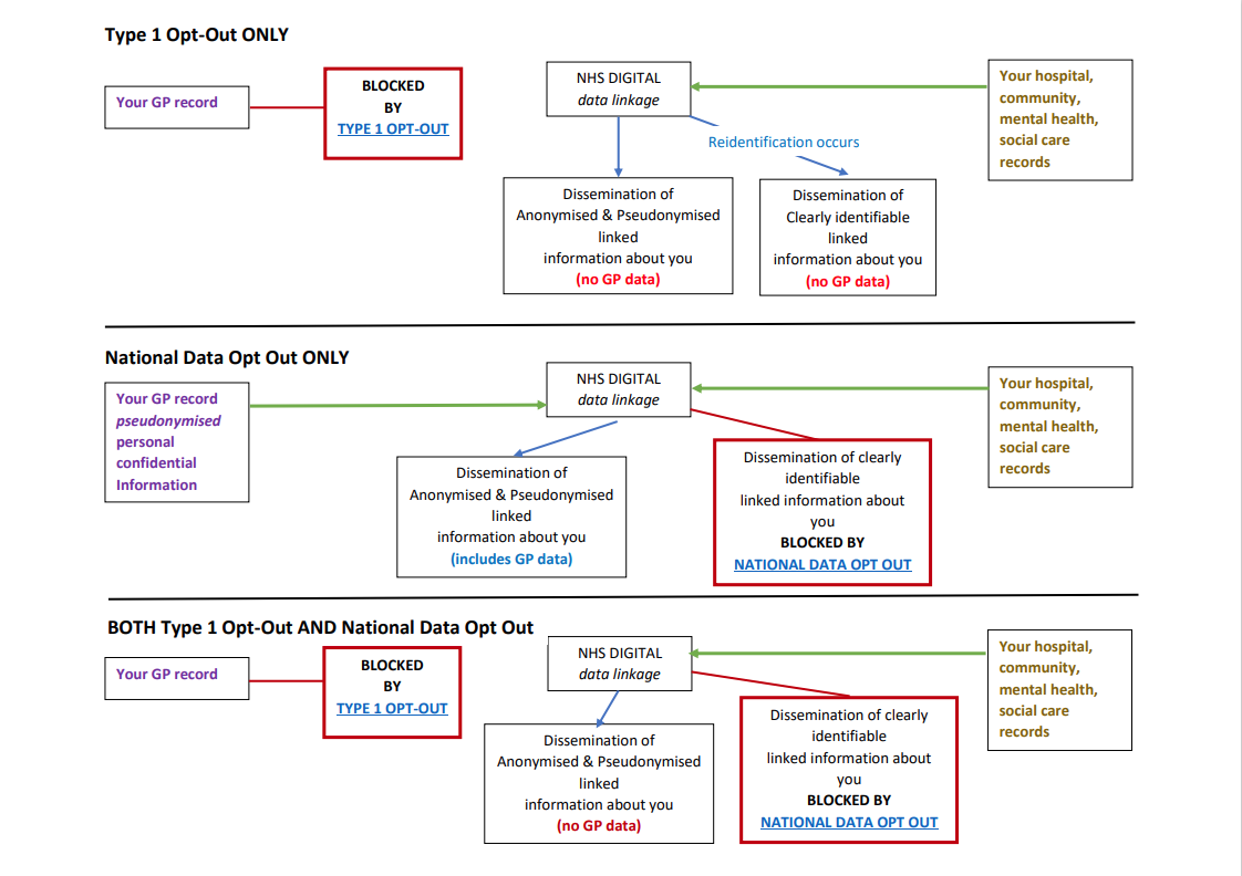 Diagram of Opt Out Options